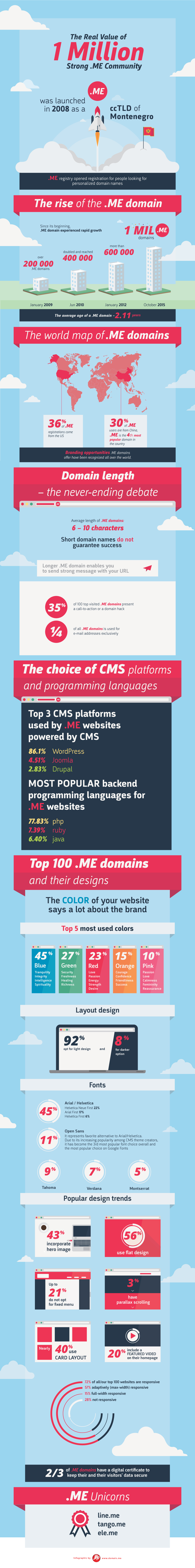 Infographics: The Real Value of 1 Million Strong .ME Community