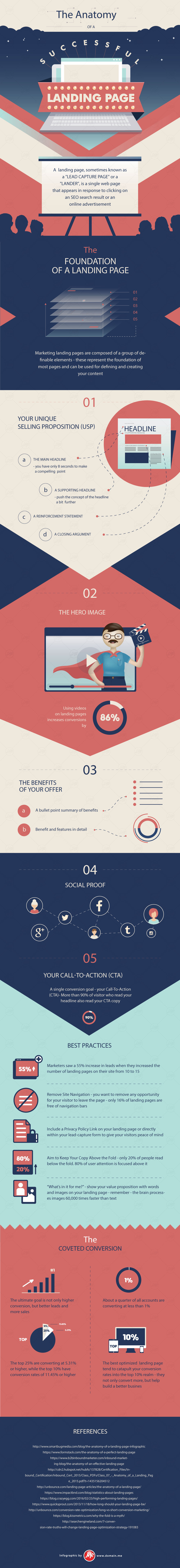 INFOGRAPHIC: The Anatomy of a Successful Landing Page