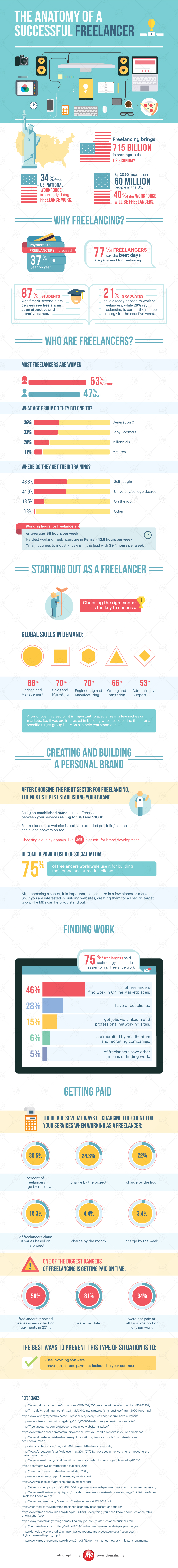 「INFOGRAPHIC」 The Anatomy of a Successful Freelancer