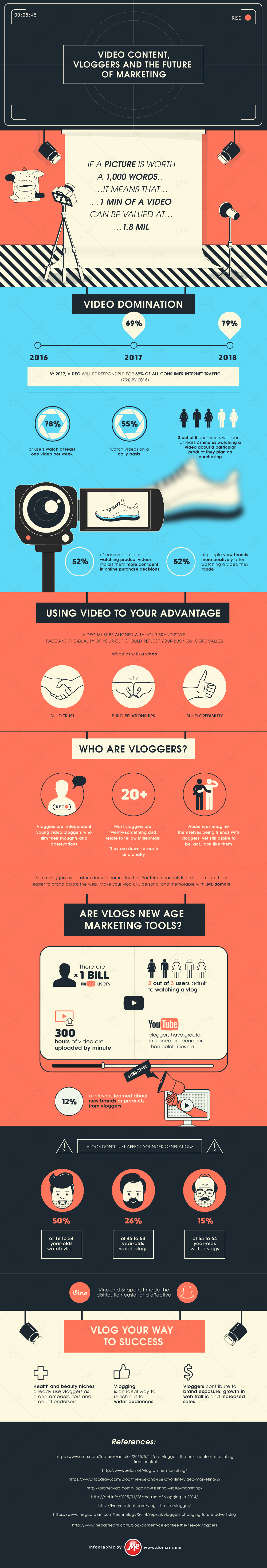 Infographic: Video, Vloggers and the Future of Marekting